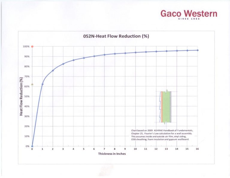 6 Inches of 052N Produces 90 Percent Heat Flow Reduction
