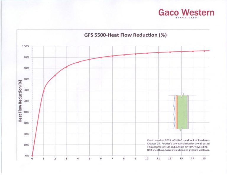 6 Inches of GFS 5500 Produces a 90 Percent Heat Flow Reduction